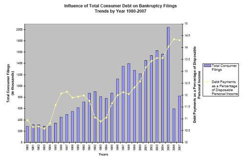 Consumerdebt_bankruptcy