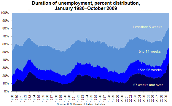 Unemployment_duration